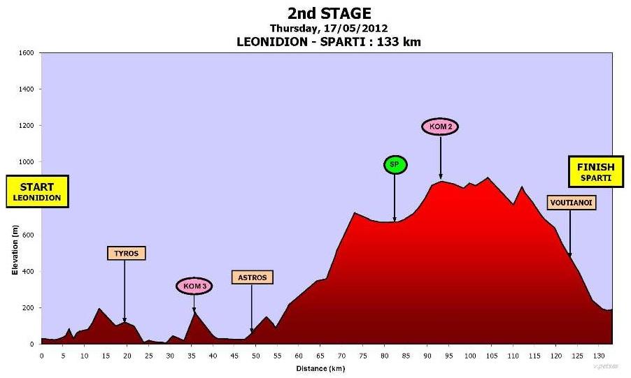 Höhenprofil International Tour of Hellas 2012 - Etappe 2