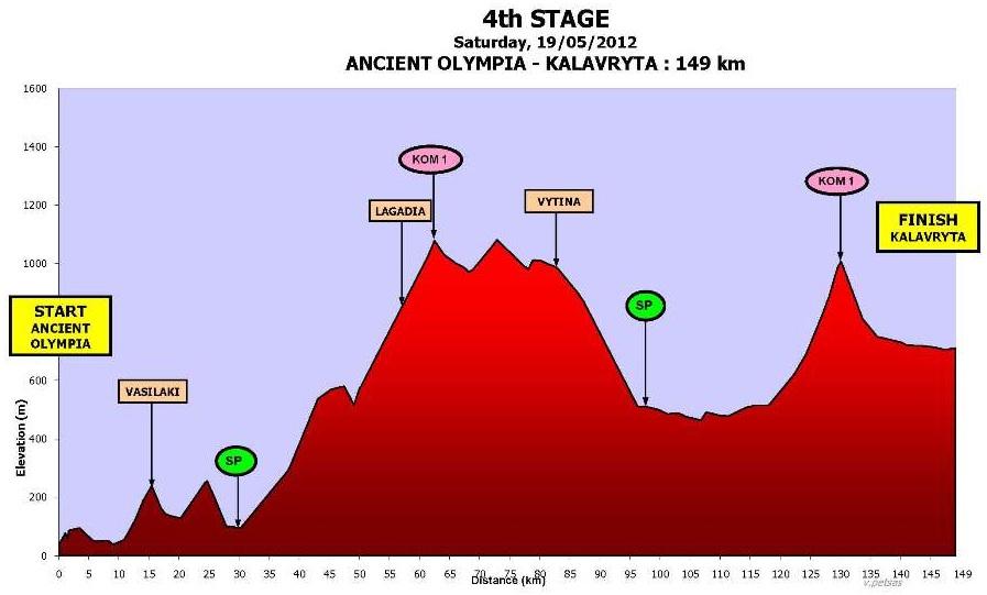 Höhenprofil International Tour of Hellas 2012 - Etappe 4