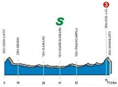 Höhenprofil Tour of Singkarak 2012 - Etappe 1
