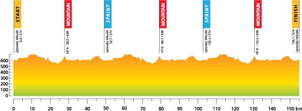 Höhenprofil Tour de Slovaquie 2012 - Etappe 1