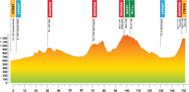 Höhenprofil Tour de Slovaquie 2012 - Etappe 2