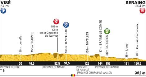 Höhenprofil Tour de France 2012 - Etappe 2