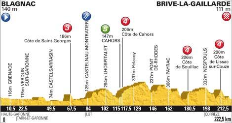 Höhenprofil Tour de France 2012 - Etappe 18