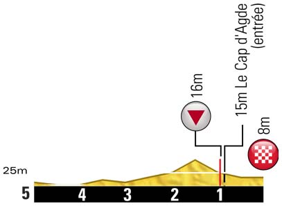 Höhenprofil Tour de France 2012 - Etappe 13, letzte 5 km