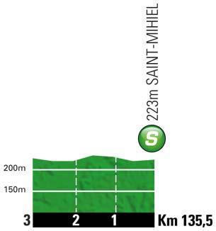 Höhenprofil Tour de France 2012 - Etappe 6, Zwischensprint
