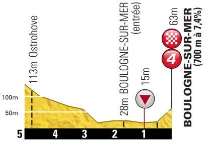 Höhenprofil Tour de France 2012 - Etappe 3, letzte 5 km