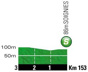Höhenprofil Tour de France 2012 - Etappe 2, Zwischensprint
