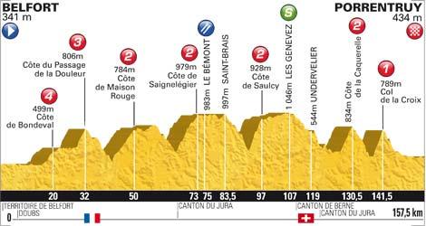 Höhenprofil Tour de France 2012 - Etappe 8