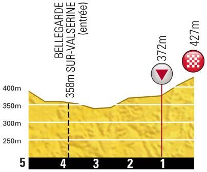 Höhenprofil Tour de France 2012 - Etappe 10, letzte 5 km