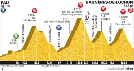 Höhenprofil Tour de France 2012 - Etappe 16