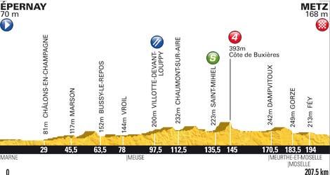 Höhenprofil Tour de France 2012 - Etappe 6