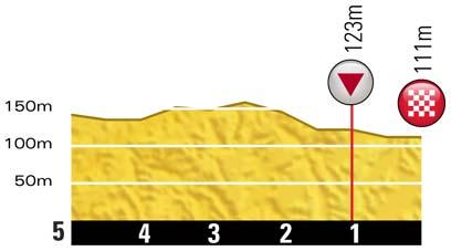Höhenprofil Tour de France 2012 - Etappe 18, letzte 5 km