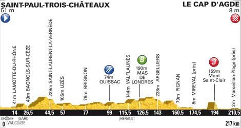 Höhenprofil Tour de France 2012 - Etappe 13