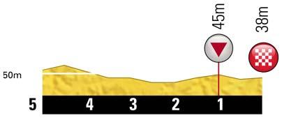 Höhenprofil Tour de France 2012 - Etappe 20, letzte 5 km