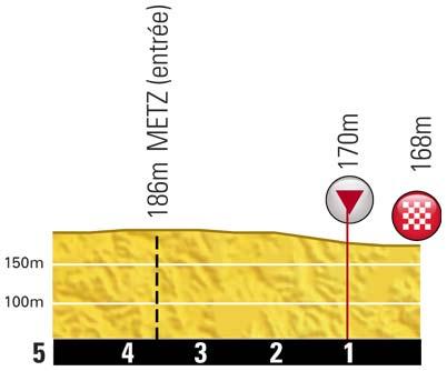 Höhenprofil Tour de France 2012 - Etappe 6, letzte 5 km