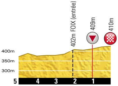 Höhenprofil Tour de France 2012 - Etappe 14, letzte 5 km