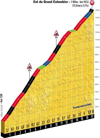 Höhenprofil Tour de France 2012 - Etappe 10, Col du Grand Colombier