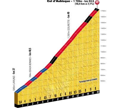 Höhenprofil Tour de France 2012 - Etappe 16, Col d'Aubisque