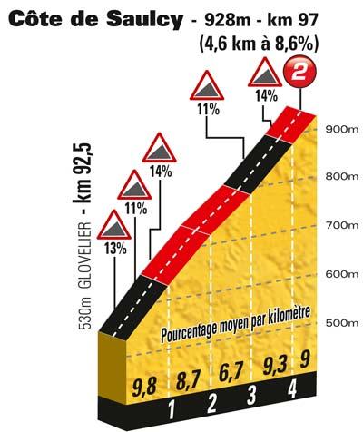 Höhenprofil Tour de France 2012 - Etappe 8, Côte de Saulcy