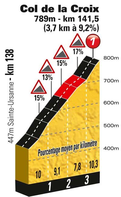 Höhenprofil Tour de France 2012 - Etappe 8, Col de la Croix