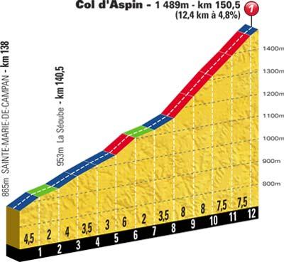 Höhenprofil Tour de France 2012 - Etappe 16, Col d'Aspin