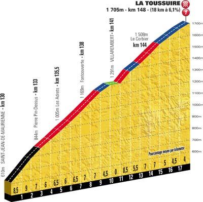 Höhenprofil Tour de France 2012 - Etappe 11, La Toussuire
