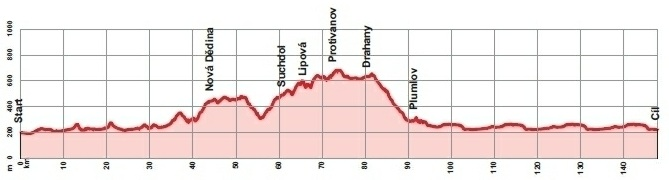 Höhenprofil Czech Cycling Tour 2012 - Etappe 2
