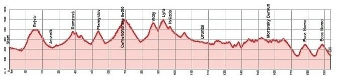 Höhenprofil Czech Cycling Tour 2012 - Etappe 3