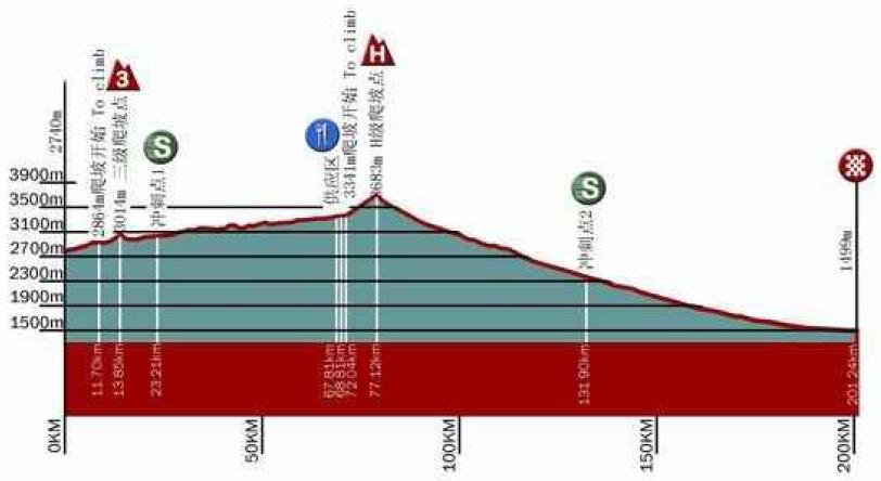 Höhenprofil Tour of Qinghai Lake 2012 - Etappe 8