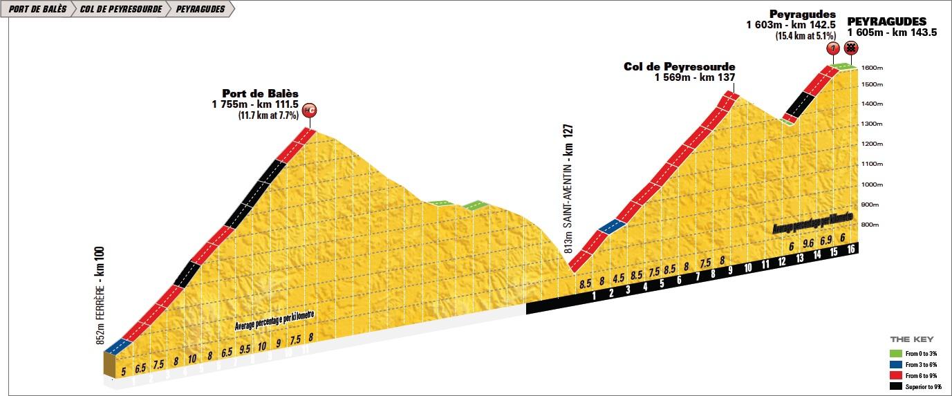 Höhenprofil Tour de France 2012 - Etappe 17, Port de Balès und Peyragudes