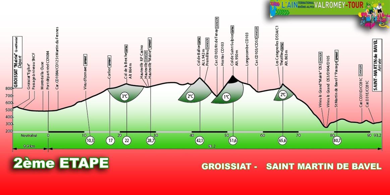 Höhenprofil Ain´Ternational-Rhône Alpes-Valromey Tour 2012 - Etappe 2