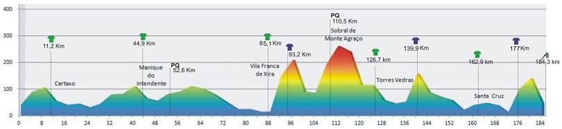 Höhenprofil GP Internacional Torres Vedras - Trofeu Joaquim Agostinho 2012 - Etappe 1