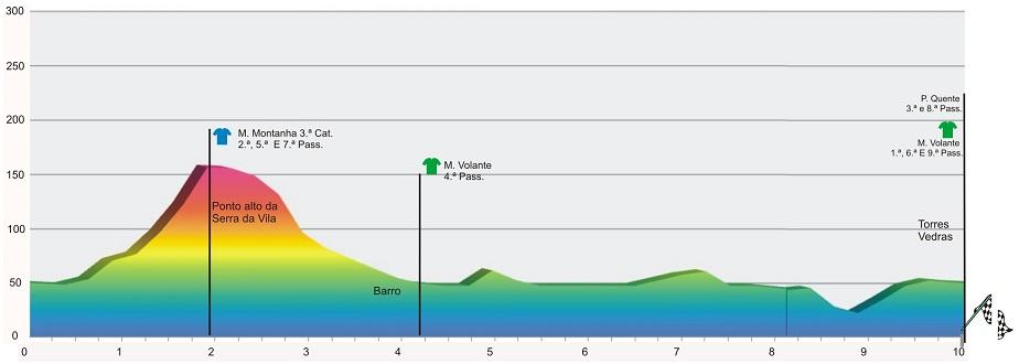 Höhenprofil GP Internacional Torres Vedras - Trofeu Joaquim Agostinho 2012 - Etappe 2