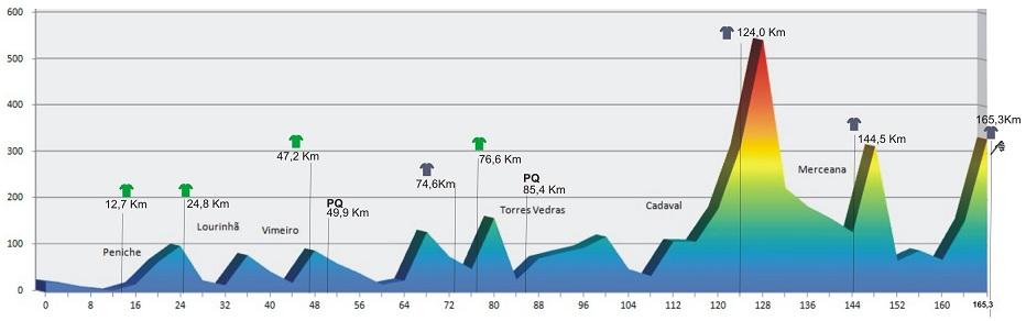 Höhenprofil GP Internacional Torres Vedras - Trofeu Joaquim Agostinho 2012 - Etappe 3