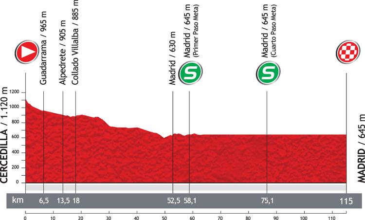 Höhenprofil Vuelta a España 2012 - Etappe 21