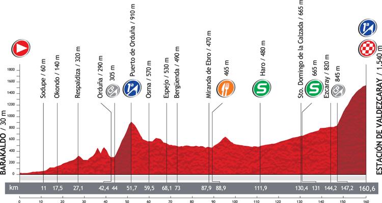 Höhenprofil Vuelta a España 2012 - Etappe 4