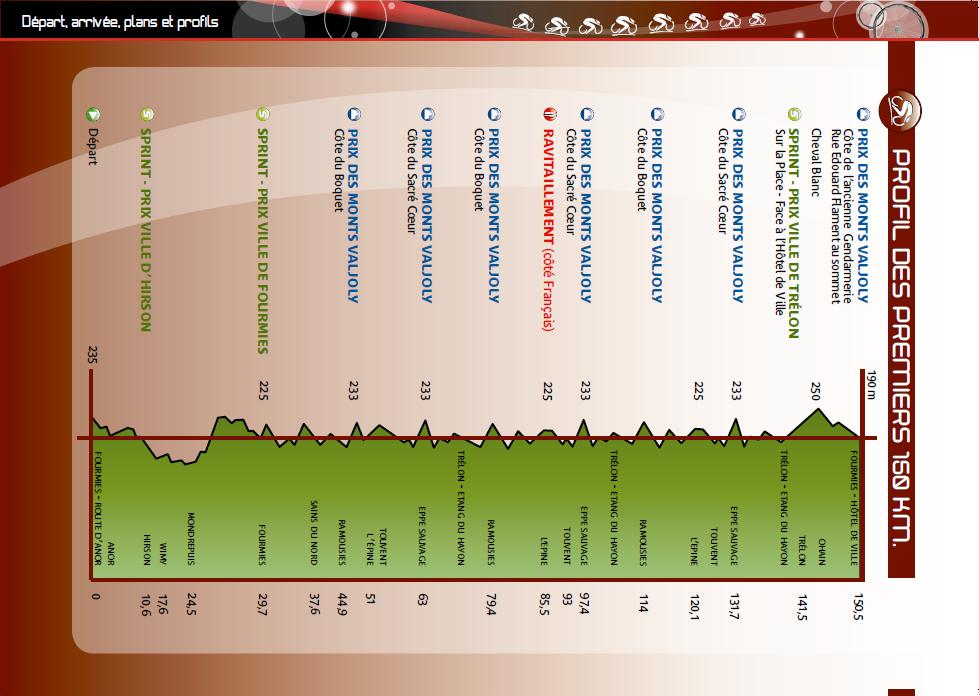 Höhenprofil GP de Fourmies / La Voix du Nord 2012, erste 150 km