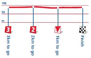 Höhenprofil Tour of Britain 2012 - Etappe 1, letzte 3 km