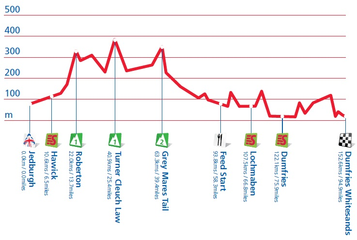 Höhenprofil Tour of Britain 2012 - Etappe 3