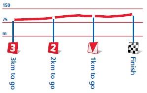 Höhenprofil Tour of Britain 2012 - Etappe 2, letzte 3 km