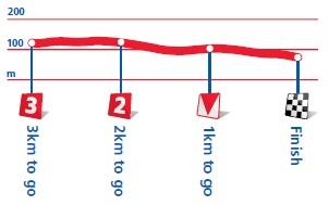 Höhenprofil Tour of Britain 2012 - Etappe 6, letzte 3 km