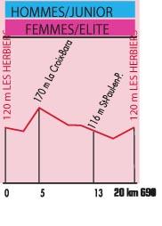 Höhenprofil Chrono des Nations 2012 - Junioren