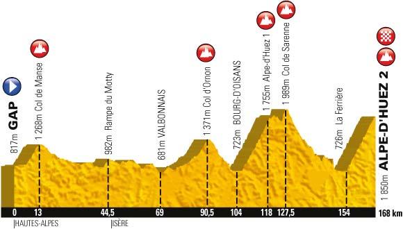 Tour De France 2013 Höhenprofil Der 18 Etappe