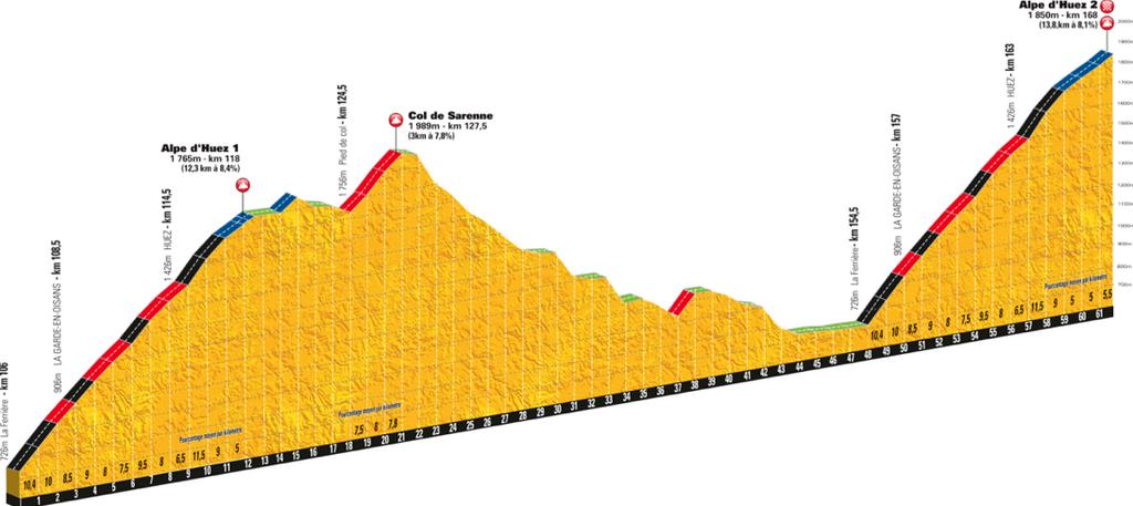 Tour De France 2013 Höhenprofil Der Doppelrunde Alpe Dhuez 18