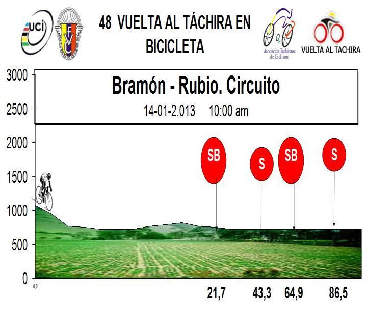 Höhenprofil Vuelta al Tachira en Bicicleta 2013 - Etappe 4