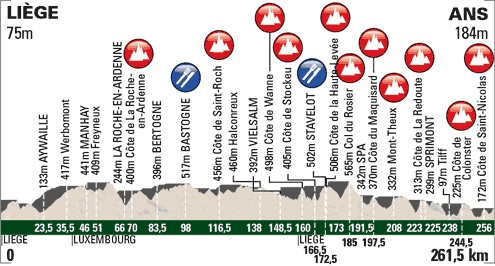 Höhenprofil Liège - Bastogne - Liège 2013 on