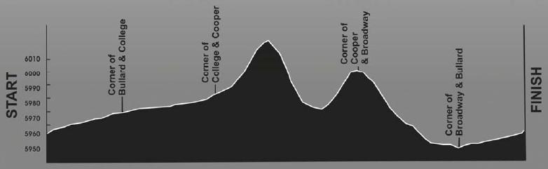Höhenprofil Tour of the Gila 2013 - Etappe 4