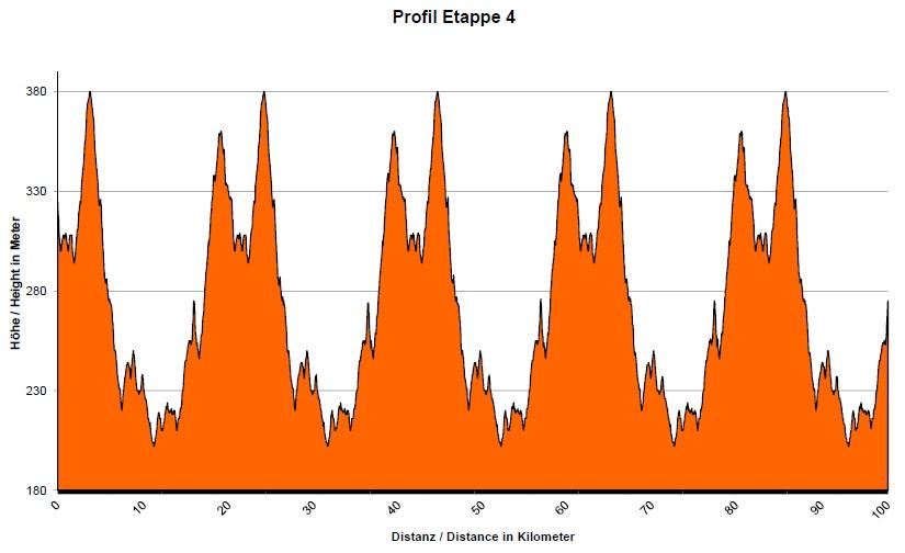 Höhenprofil Trofeo Karlsberg 2013 - Etappe 4