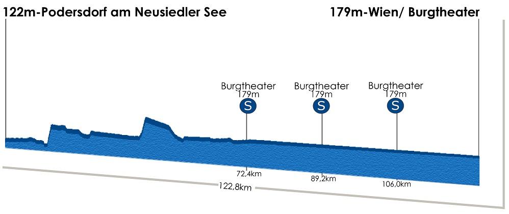 Höhenprofil Int. Österreich-Rundfahrt-Tour of Austria 2013 - Etappe 8