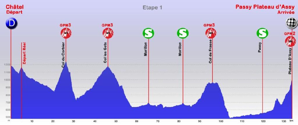 Höhenprofil Tour des Pays de Savoie 2013 - Etappe 1